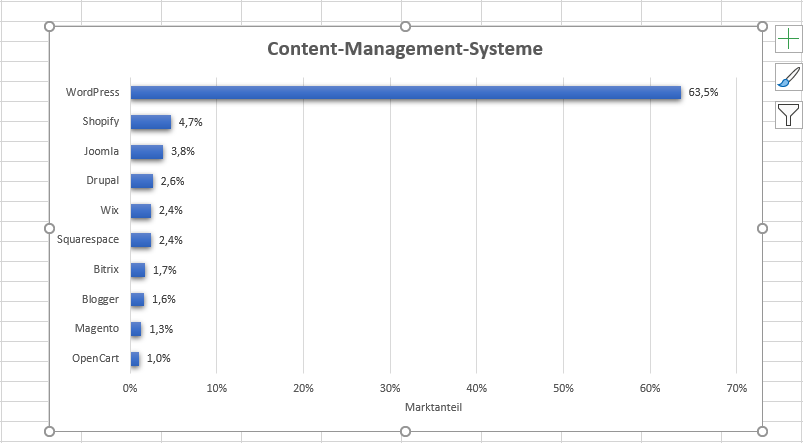 Content-Management-Systeme (CMS) weltweit nach Marktanteil (Stand: Ende 2020)